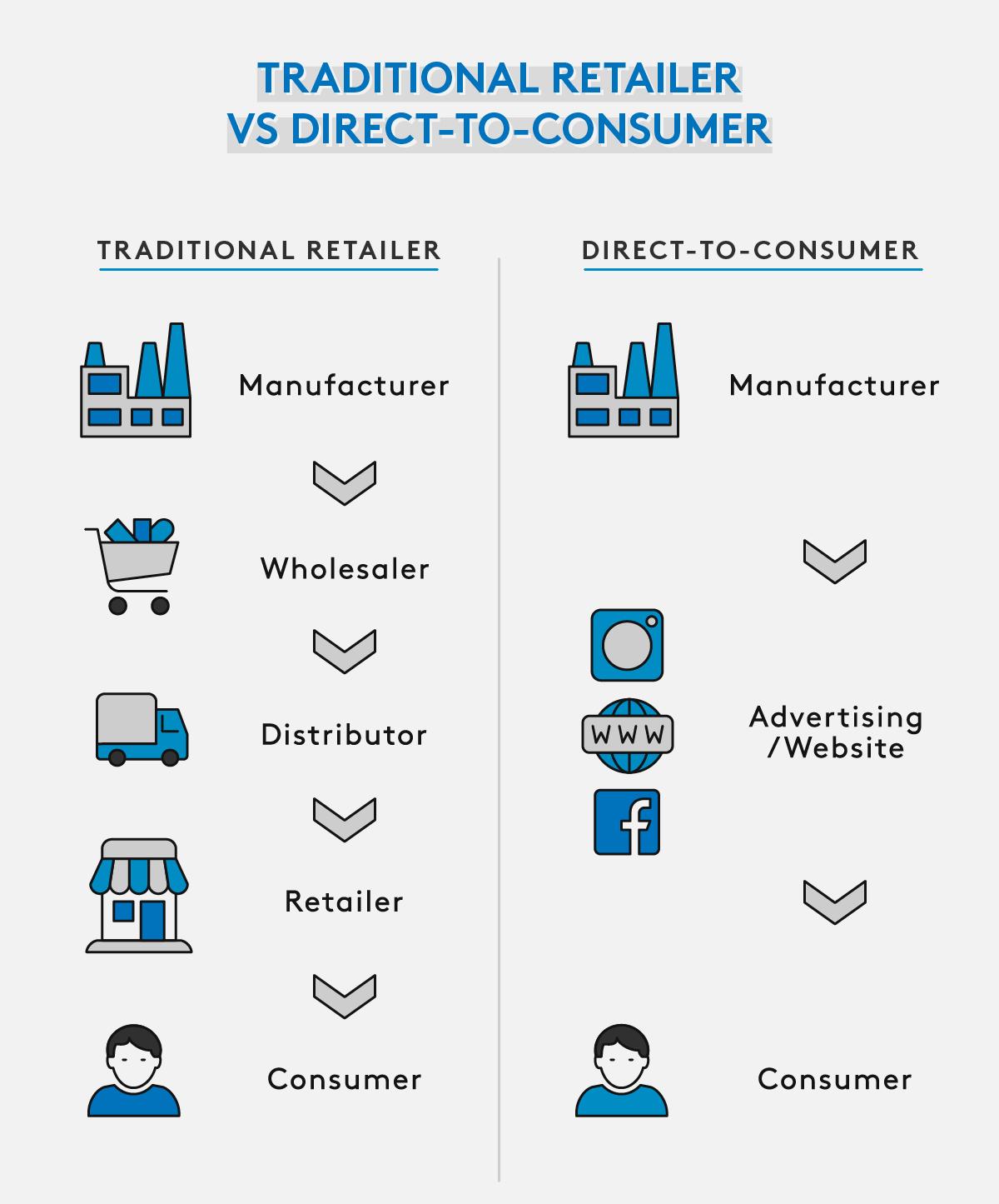 coshipper direct to consumer